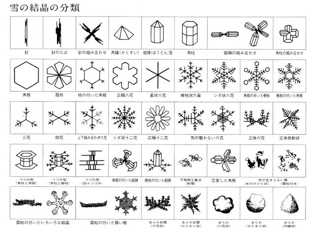 中谷宇吉郎『Snow Crystals』(1954)より